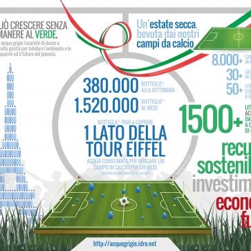 Recupero Acque Grigie: L'erba Può Crescere Senza Farti Rimanere Al Verde