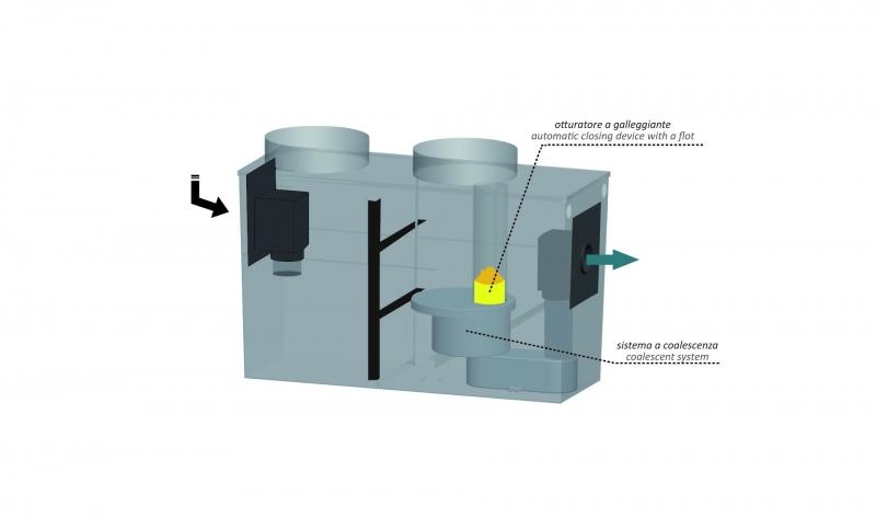 Hydrocarbon separators in Steel coated