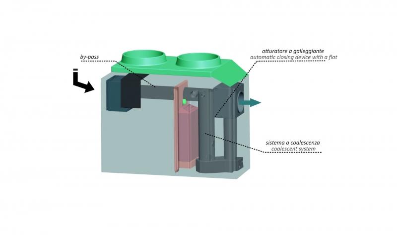 Separatori Di Idrocarburi e Oli In Polietilene Ad Alta Densità