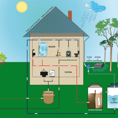 Rain water reuse and recovery