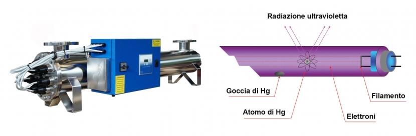 Debatterizzazione UV